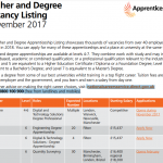 Higher and degree apprenticeship listing