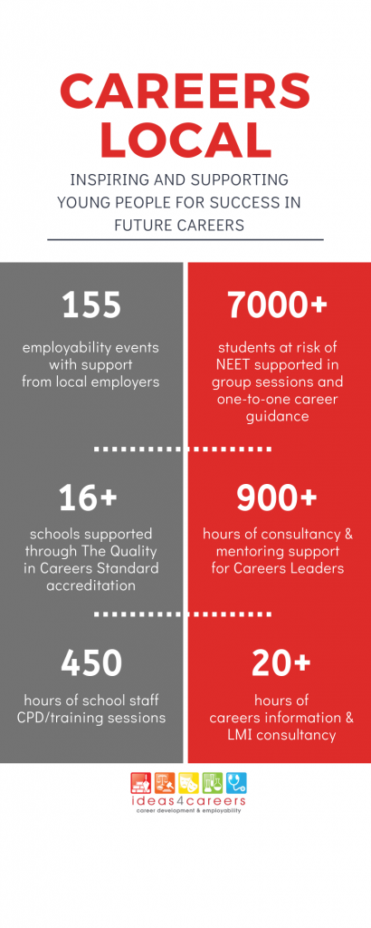Infographic for Careers Local programme